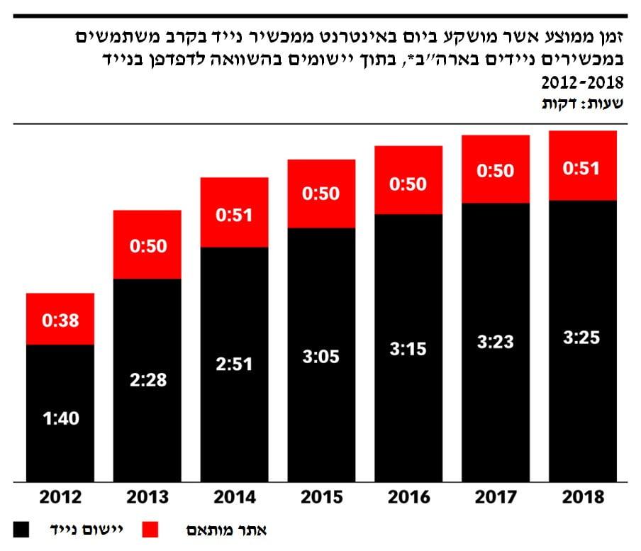 """זמן ממוצע אשר מושקע ביום באינטרנט ממכשיר נייד בקרב משתמשים במכשירים ניידים בארה""""ב"""